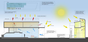 Cómo mejorar el rendimiento bioclimático de nuestra vivienda